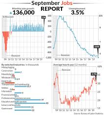 Federal Unemployment Rate Chart U S Adds 136 000 Jobs In September Unemployment Rate Hits