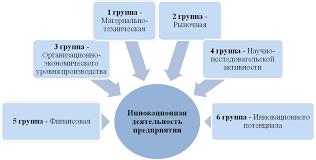 Рис этапы оценки инновационной деятельности предприятия стр  Основной проблемой оценки инновационной деятельности предприятия является не только выбор и определение значений системы экономических показателей