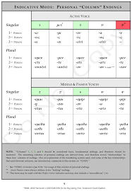 Greek Indicative Verb Tenses Formation Charts Powerpoint