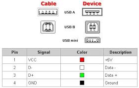 usb flash 3 0 color wiring diagram usb automotive wiring diagrams bc3a5a9c8c19e0c7c9fad7707dab03bf usb flash color wiring diagram bc3a5a9c8c19e0c7c9fad7707dab03bf
