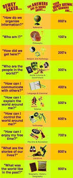 Dewey Decimal Chart Poster Elementary Library Poster