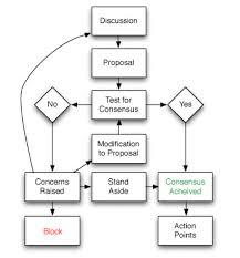 Consensus Chart Masala Facilitation Manual Bhc Wiki