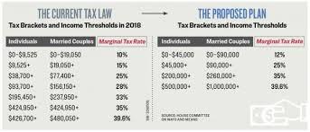 House Passes Tax Bill Taking A Big Step Toward Tax Reform