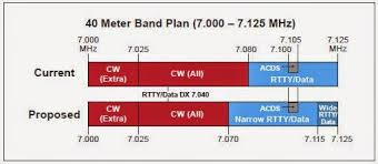 Latest Arrl Band Plan Updates Proposed Amateurradio Com