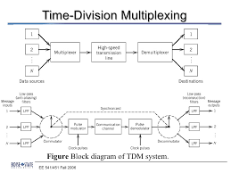 time division multiplexing block diagram ireleast info time division multiplexing block diagram wiring diagram wiring block