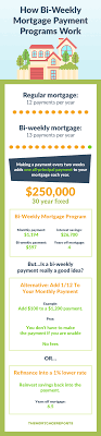Bi Weekly Mortgage Program Are They Even Worth It