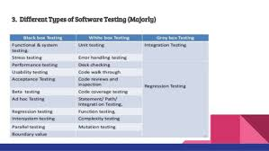 Types Of Software Testing Importance Of Software Testing In Sdlc And Agile