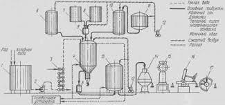 Отчет по практике Организация работы производства предприятия  Рис 1 Технологическая схема производства Яблочного кваса 1 чан с паровым барботером 2 центробежный насос 3 теплообменник 4 бродильно купажный аппарат