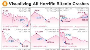 I copied the 2013 crash pattern squished to about 1/3 of the time cut into 5 parts and changed the time of those parts a little bit. Here S Proof That This Bitcoin Crash Is Far From The Worst The Cryptocurrency Has Seen Marketwatch
