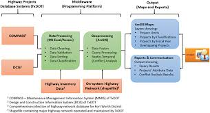 Gis Based Visualization Of Integrated Highway Maintenance