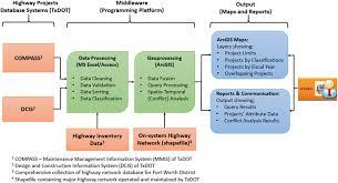 Txdot Organizational Chart Gis Based Visualization Of Integrated Highway Maintenance