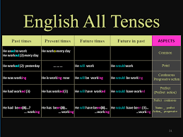 English Past Tenses Chart English Tenses English Tenses Table Chart Dilbilimleri