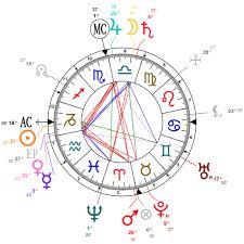 Astrology And Natal Chart Of Swami Vivekananda Born On 1863