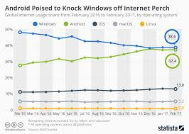 30 Off Chart Chart Android Poised To Knock Windows Off Internet Perch