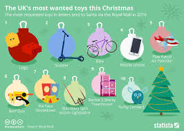 Furby Sales Chart Chart The Uks Most Wanted Toys This Christmas Statista