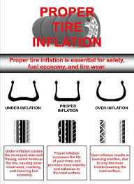 Tire Inflation Chart Tire Pressure Effects Handling Treadwear And Fuel Mileage