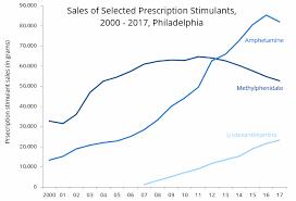 Adhd Medication Chart 2016 Stimulant Prescribing And Stimulant Involved Deaths In
