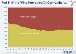 Wine Varietal Chart 9 Charts That Tell The Story Of The Modern California Wine