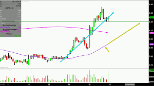 Geron Corporation Gern Stock Chart Technical Analysis For