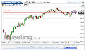 Dj30 Live Chart Singapore Msci Futures Live Advanced Chart Potential Bull