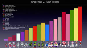 Dragon Ball Super Chart Dragonball Z Main Villains Power Chart