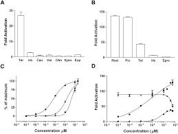 Identification Of Telmisartan As A Unique Angiotensin Ii
