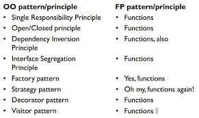Programming Design Patterns Inspiration Clean Coder Blog