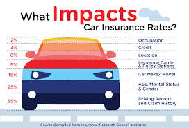 what impacts car insurance rates