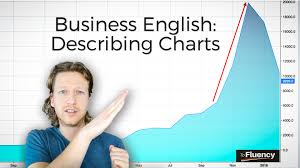 Describing Charts In English How To Describe Charts And Graphs In English