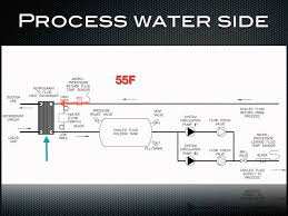 how a chiller works process water side of a chiller how a chiller works process water side of a chiller