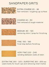 Sanding Sand Paper Grits Explanations Designsponge
