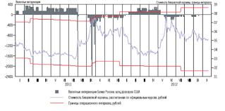 Курсовая политика Банка России в г Анализ валютной политики   установленной величины накопленным объемом операций Банка России в расчет которого не включалась величина целевых покупок и продаж иностранной валюты