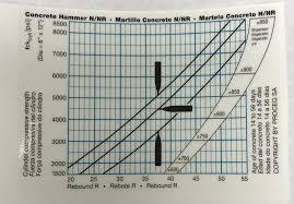 Concrete Psi Chart Proceq Concrete Rebound Hammer Tester 31001002 Concrete