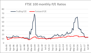 What Is The Ftse 100 P E Ratio And Does It Really Matter