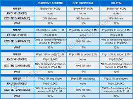 Analysis Current Vs Proposed Excise Tax On Cars Feature
