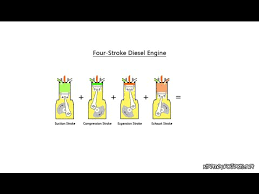 four stroke diesel engine working animation principle four stroke diesel engine working animation principle automobile engineering