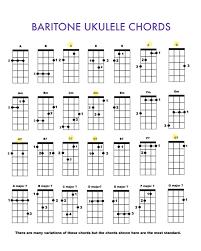 Baritone Ukulele Chords Ukulele Chords Bass Ukulele