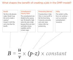 labor markets and monetary policy federal reserve bank of  chart dmp model