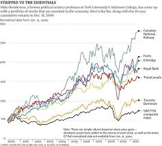 Tsx Globe And Mail Chart How To Build A Blazingly Simple Retirement Portfolio