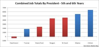 Obama Job Creation Chart Putting Obamas Jobs Record In Context Msnbc