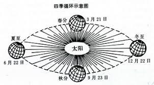 Image result for 地球四季变化