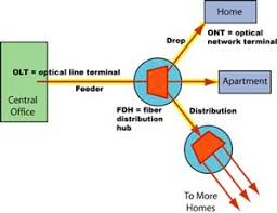 the foa reference for fiber optics fiber to the home installation ftth pon jargon