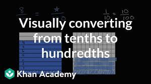 Visually Converting Tenths And Hundredths Video Khan Academy