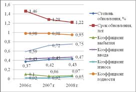 Динамику коэффициентов представленных в таблице представим на  Динамику коэффициентов движения и технического состояния основных средств ООО Тройка ресурс за период с 2006 по 2008 гг