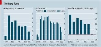 Chart Of The Day The Usas Lost Decade