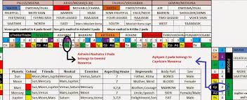 nakshatra degrees chart vedic astrology draw navamsa chart