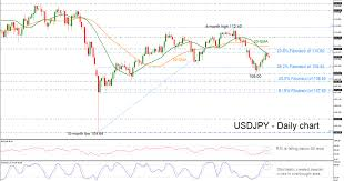 Technical Analysis Usd Jpy Capped By 20 Day Sma Econ Alerts