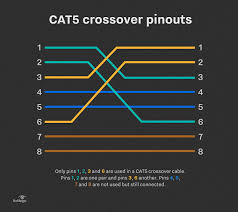 how to set up a cat5 utp crossover cable Cat 5 Crossover Cable Diagram Cat 5 Crossover Cable Diagram #18 cat5 crossover cable diagram