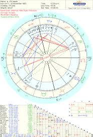 Jfk Astrology Chart Jfk 50th Anniversary Chiron Return Of Camelot Dream