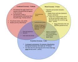 Socialism And Communism Venn Diagram Market And Command Economy Venn Diagram Shirogadget Com